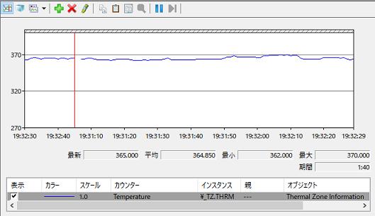 PSO2・NGSをクライアント起動した状態でのシステム(CPU)温度。
