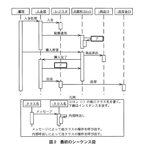 フトウェア開発技術者午後1問2 図2最初のシーケンス図。