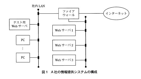 平成16年春ソフトウェア開発技術者午後1問4 システム構成図