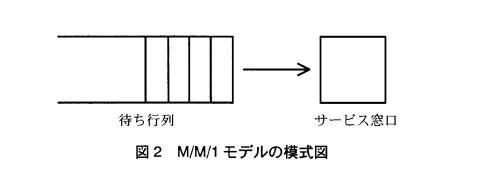 平成16年春ソフトウェア開発技術者午後1問4 M/M/1モデルの模式図