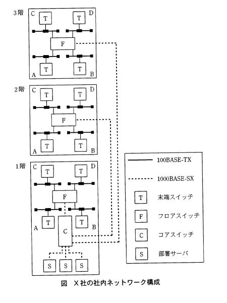 平成17年秋ソフトウェア開発技術者午後1問1 ネットワーク構成
