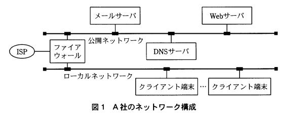 H17春ソフトウェア開発技術者午後1問1 ネットワーク構成