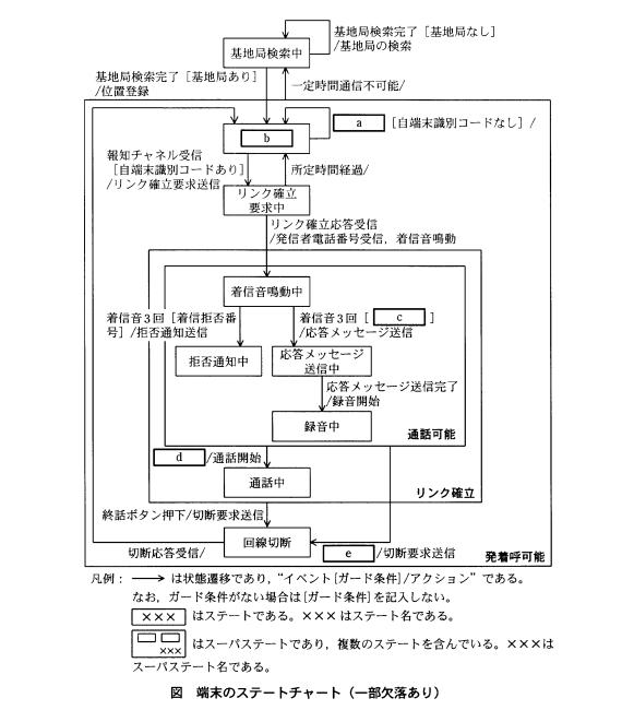 携帯端末のステートチャート(状態遷移図)。