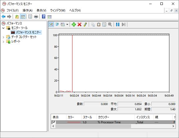 パフォーマンスモニターでシステムの各パフォーマンスをグラフで表示。