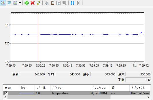 冷却台をを使用して、PSO2・NGS(クラウド版)を起動した場合のシステム(CPU)温度。
